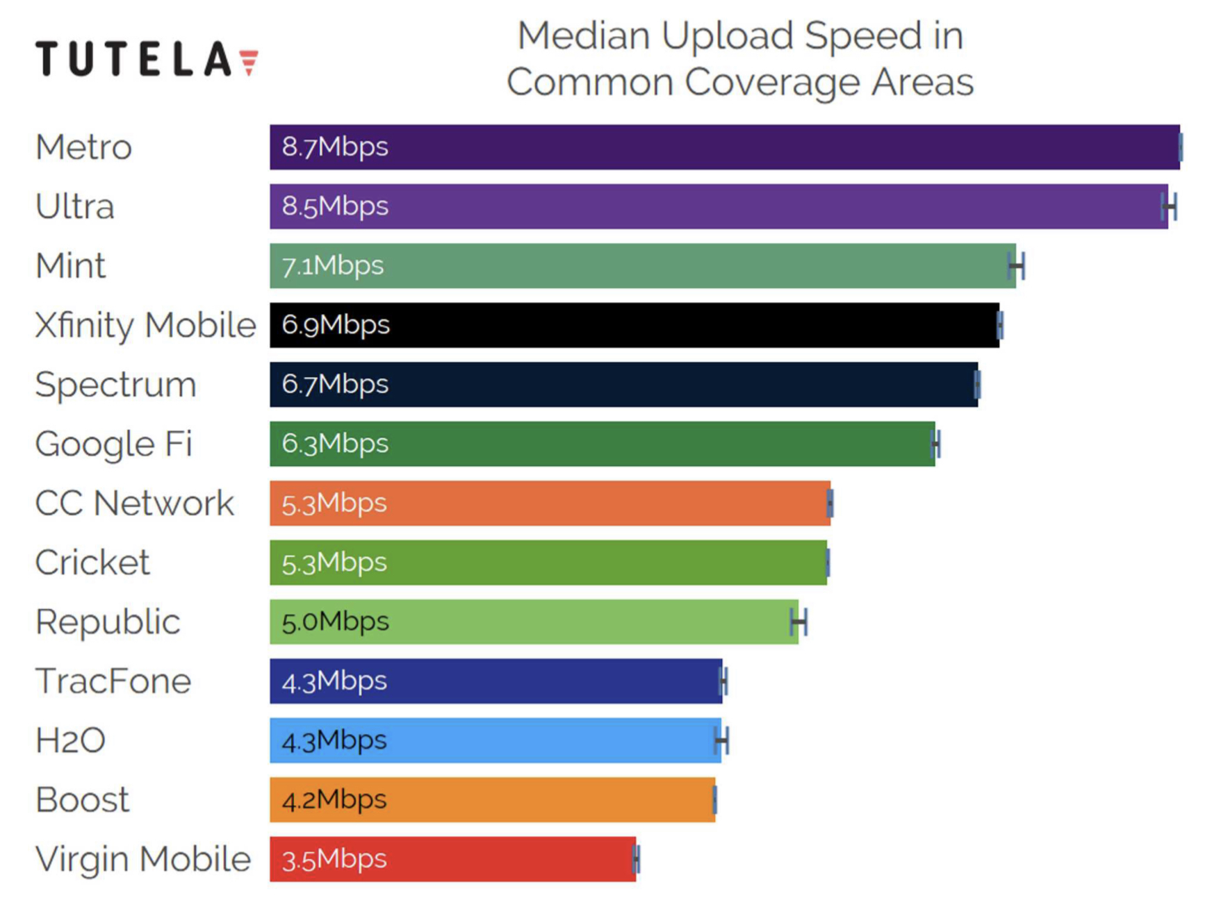 Trickut - Is Mint Mobile Coverage Good - mint mobile mint sim review - upload speed verage areas metro - ultra - cricket tracfone boost - virgin mobile